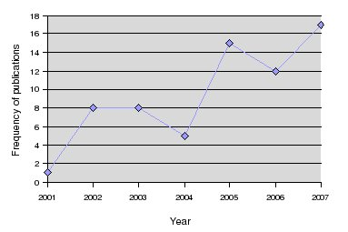 Picture 2: Publication dynamics by year